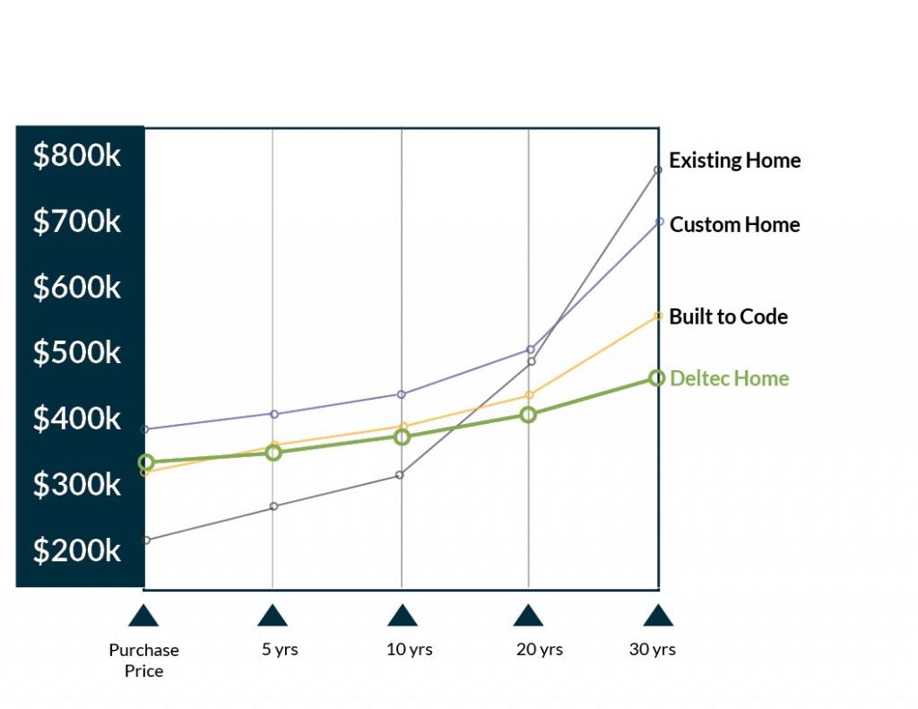 cost of owning a deltec home